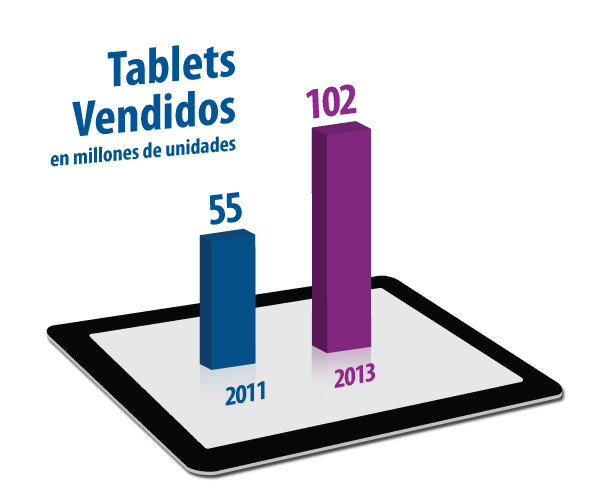 Tablets_Vendidos