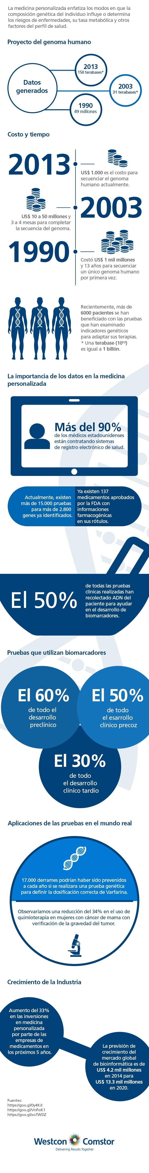 170525_079-Infografía---Los-caminos-de-la-Healthcare-el-futuro-de-la-medicina-personalizada_semheade.jpg
